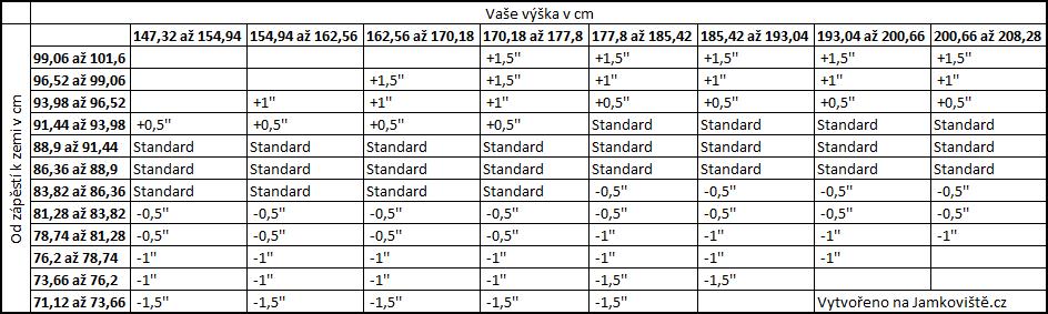 Orientační tabulka délky golfových holí